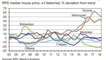 穆迪预测:加拿大房价未来将缓慢增长 | 18ca.com 加国地产资讯 -第3张