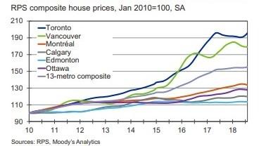 穆迪预测:加拿大房价未来将缓慢增长 | 18ca.com 加国地产资讯 -第1张
