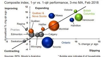 穆迪预测:加拿大房价未来将缓慢增长 | 18ca.com 加国地产资讯 -第2张